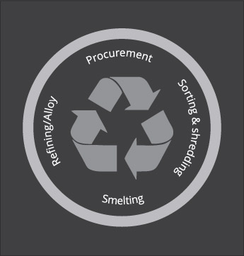 Lead Recycling Process